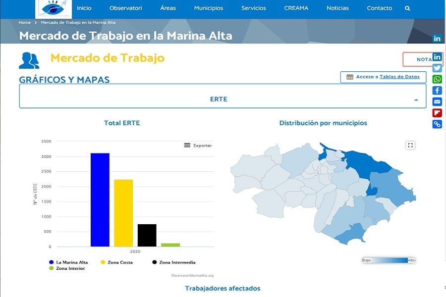 Diseño Posicionamiento Web Información Socioeconómica Marina Alta